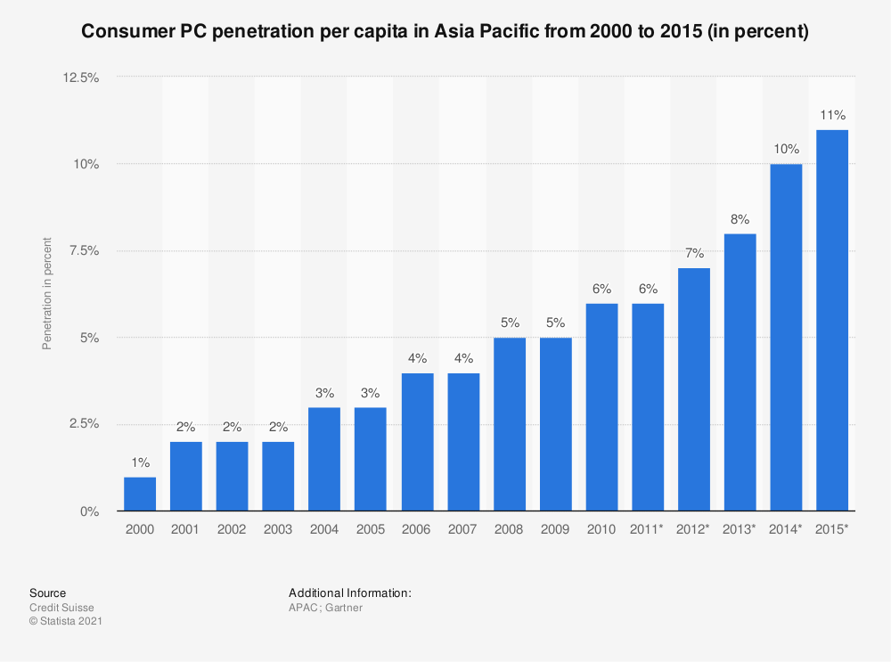 Statistic: Consumer PC penetration per capita in Asia Pacific from 2000 to 2015 (in percent) | Statista