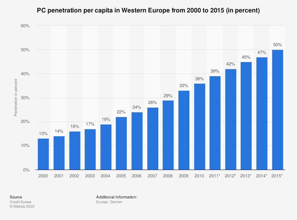Statistic: PC penetration per capita in Western Europe from 2000 to 2015 (in percent)   Statista