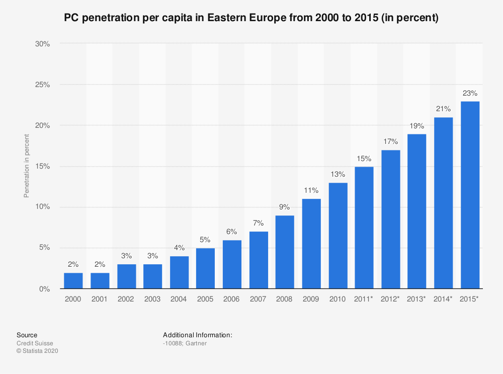 Statistic: PC penetration per capita in Eastern Europe from 2000 to 2015 (in percent) | Statista