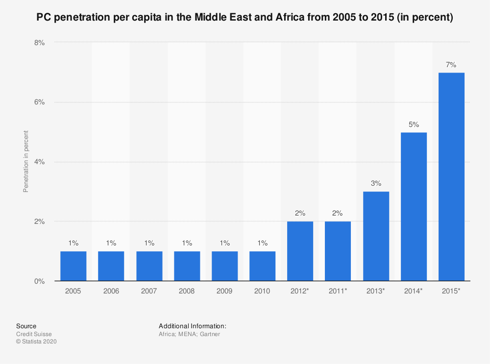 Statistic: PC penetration per capita in the Middle East and Africa from 2005 to 2015 (in percent) | Statista
