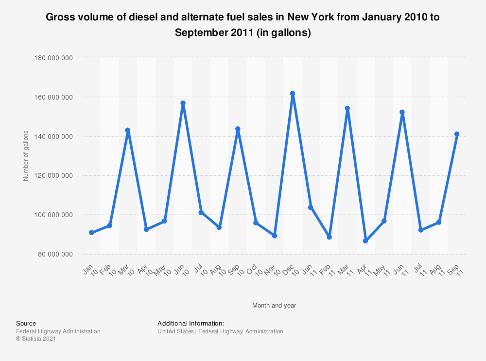 Statistic: Gross volume of diesel and alternate fuel sales in New York from January 2010 to September 2011 (in gallons) | Statista