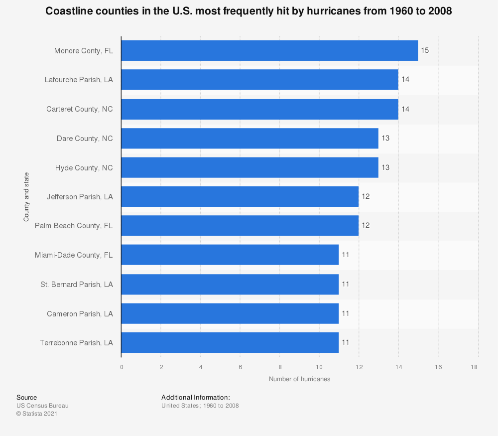 Statistic: Coastline counties in the U.S. most frequently hit by hurricanes from 1960 to 2008 | Statista