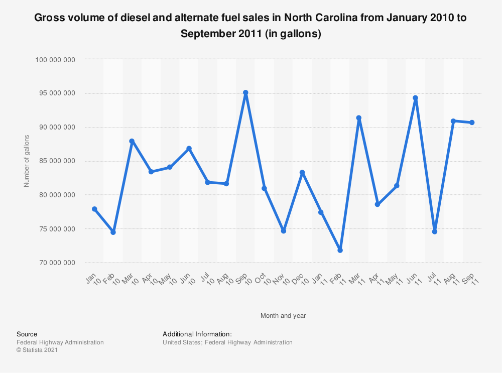 Statistic: Gross volume of diesel and alternate fuel sales in North Carolina from January 2010 to September 2011 (in gallons) | Statista