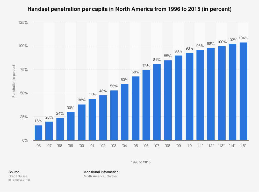 Statistic: Handset penetration per capita in North America from 1996 to 2015 (in percent) | Statista