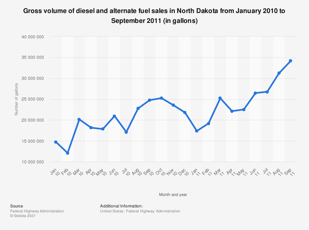 Statistic: Gross volume of diesel and alternate fuel sales in North Dakota from January 2010 to September 2011 (in gallons) | Statista
