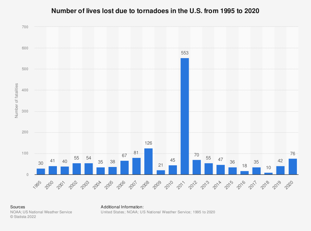 Statistic: Number of lives lost due to tornadoes in the U.S. from 1995 to 2017 | Statista