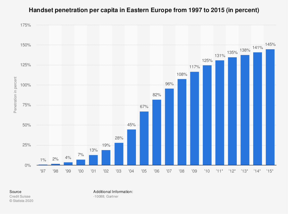 Statistic: Handset penetration per capita in Eastern Europe from 1997 to 2015 (in percent) | Statista