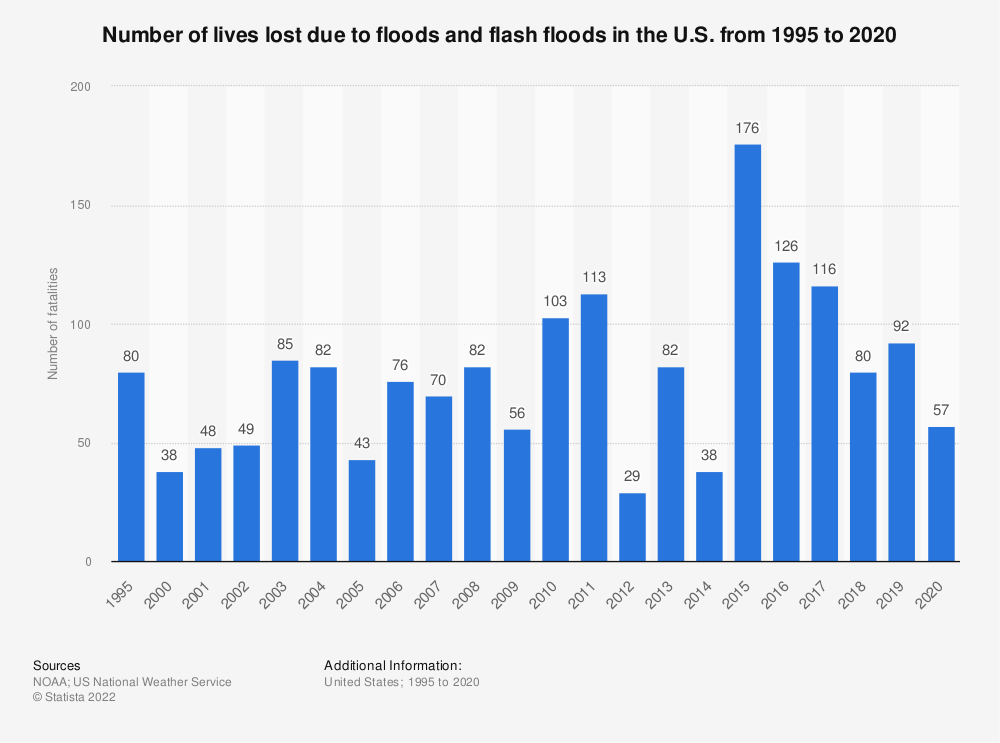 Statistic: Number of lives lost due to floods and flash floods in the U.S. from 1995 to 2018 | Statista