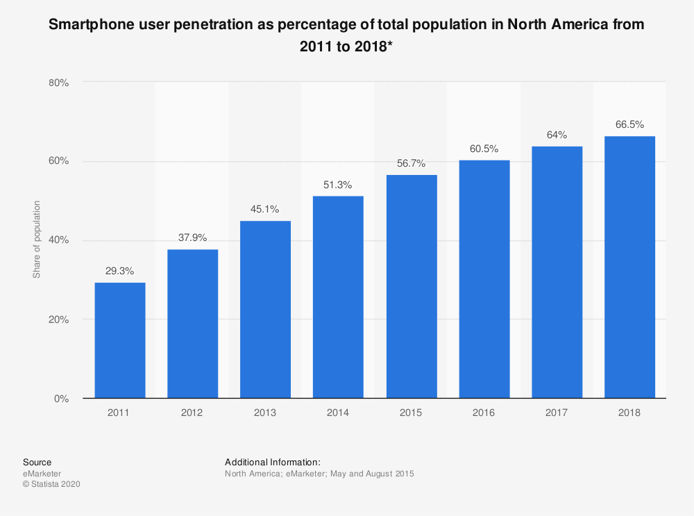 Statistic: Smartphone user penetration as percentage of total population in North America from 2011 to 2018* | Statista