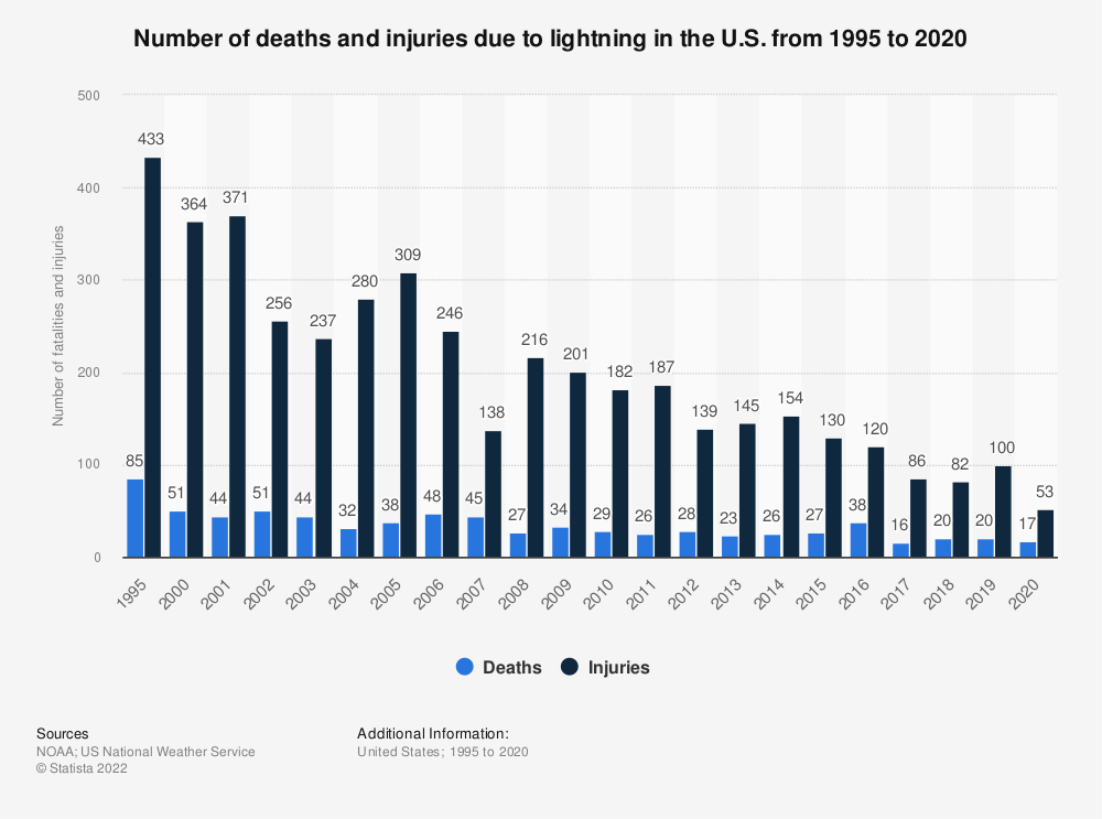 Statistic: Number of deaths and injuries due to lightning in the U.S. from 1995 to 2018 | Statista