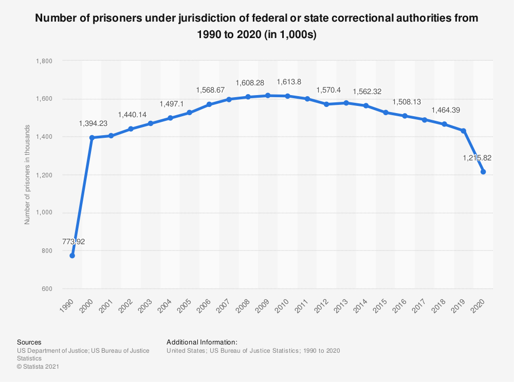 Statistic: Number of prisoners under jurisdiction of federal or state correctional authorities from 1990 to 2018 (in 1,000s) | Statista