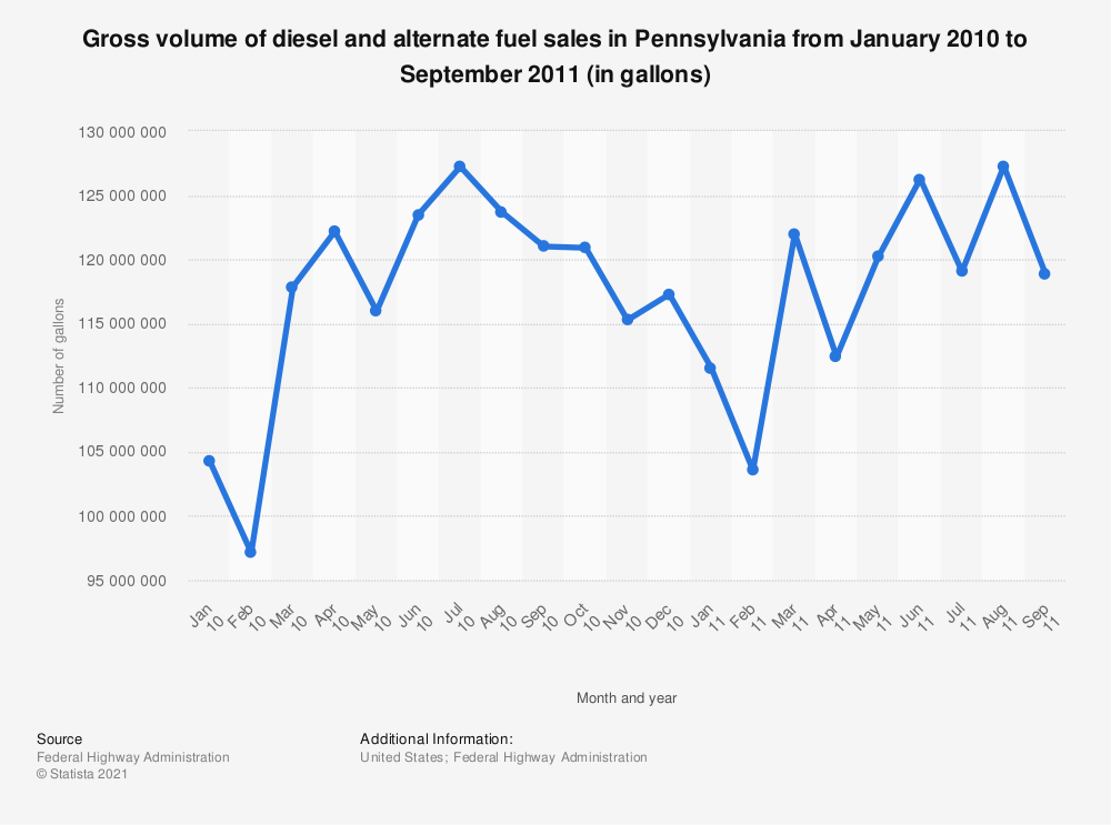 Statistic: Gross volume of diesel and alternate fuel sales in Pennsylvania from January 2010 to September 2011 (in gallons) | Statista