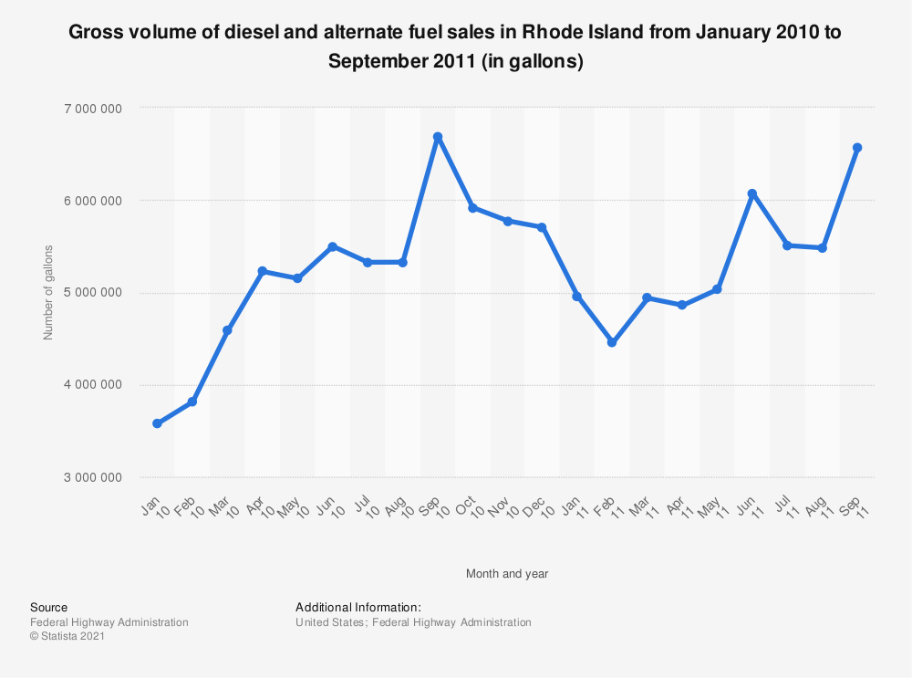 Statistic: Gross volume of diesel and alternate fuel sales in Rhode Island from January 2010 to September 2011 (in gallons) | Statista