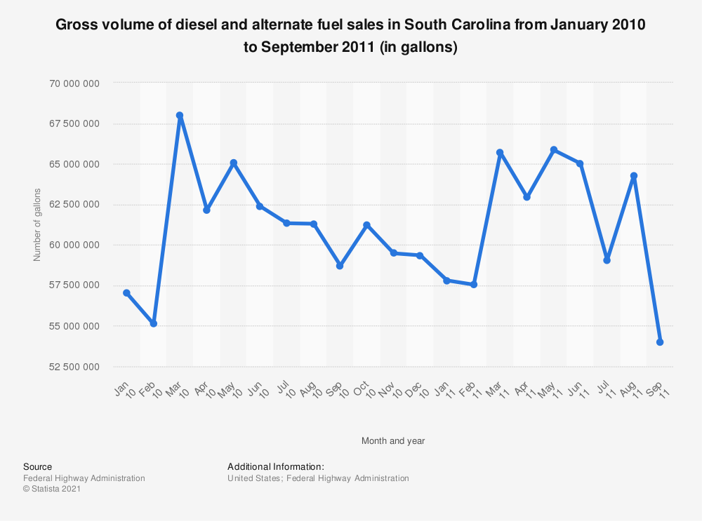 Statistic: Gross volume of diesel and alternate fuel sales in South Carolina from January 2010 to September 2011 (in gallons) | Statista