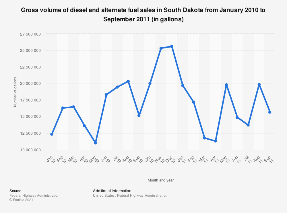 Statistic: Gross volume of diesel and alternate fuel sales in South Dakota from January 2010 to September 2011 (in gallons)   Statista