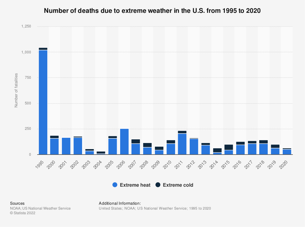 Statistic: Number of deaths due to extreme weather in the U.S. from 1995 to 2019 | Statista