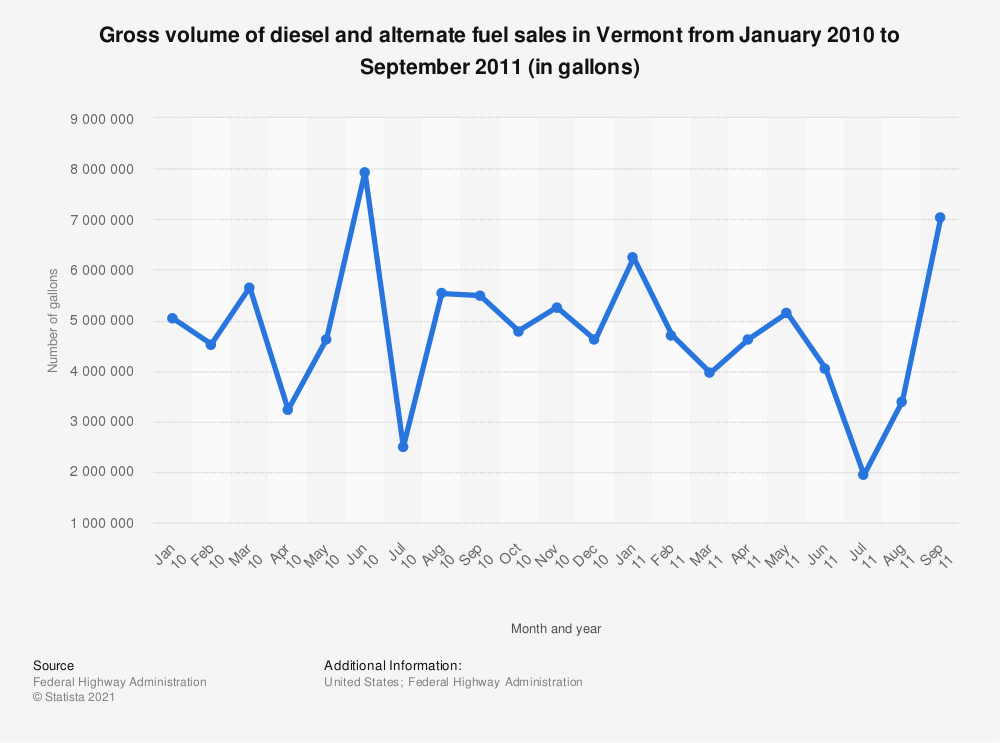 Statistic: Gross volume of diesel and alternate fuel sales in Vermont from January 2010 to September 2011 (in gallons) | Statista