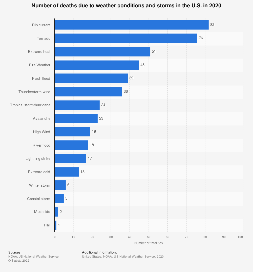 Statistic: Number of deaths due to weather conditions and storms in the U.S. in 2018 | Statista