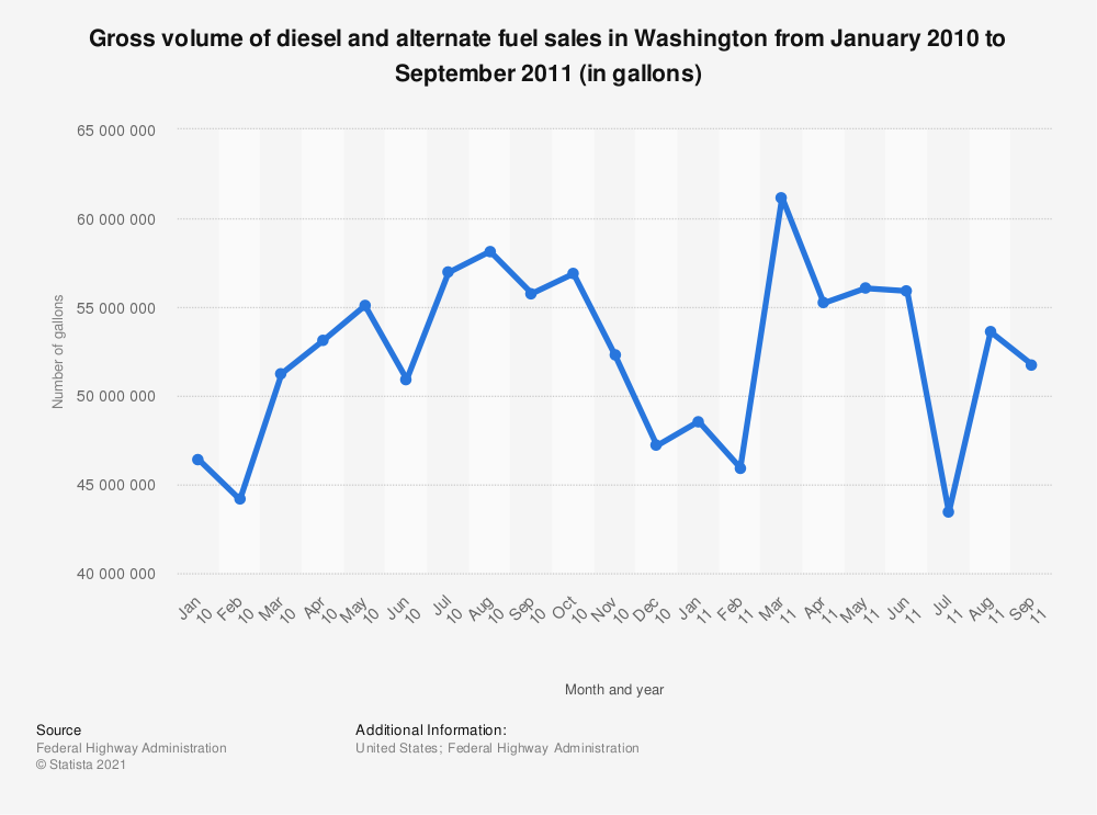 Statistic: Gross volume of diesel and alternate fuel sales in Washington from January 2010 to September 2011 (in gallons) | Statista