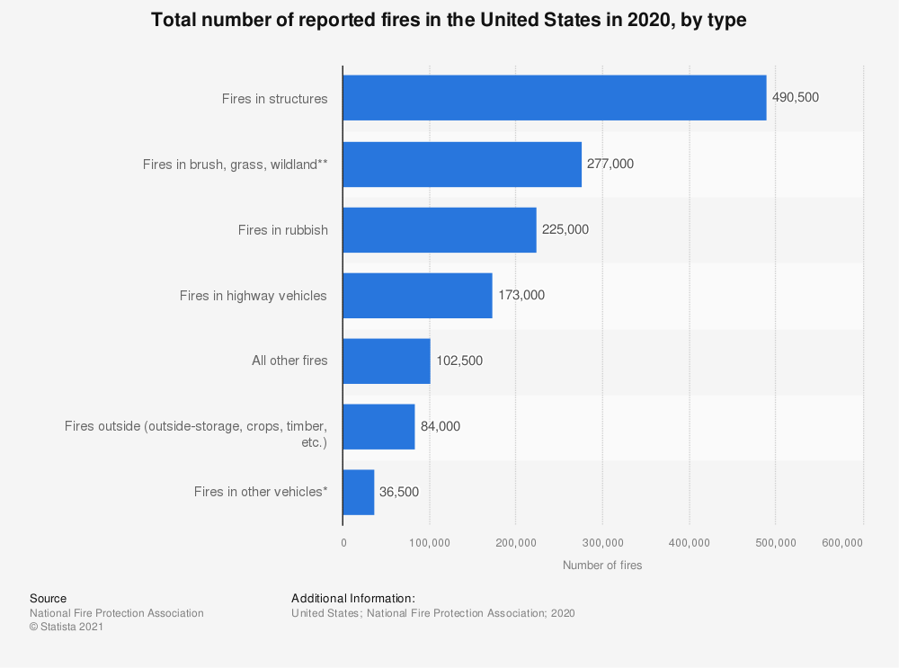 Statistic: Total number of reported fires in the United States in 2017, by type | Statista