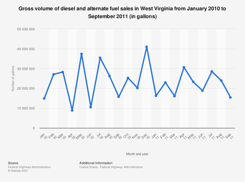 Statistic: Gross volume of diesel and alternate fuel sales in West Virginia from January 2010 to September 2011 (in gallons) | Statista