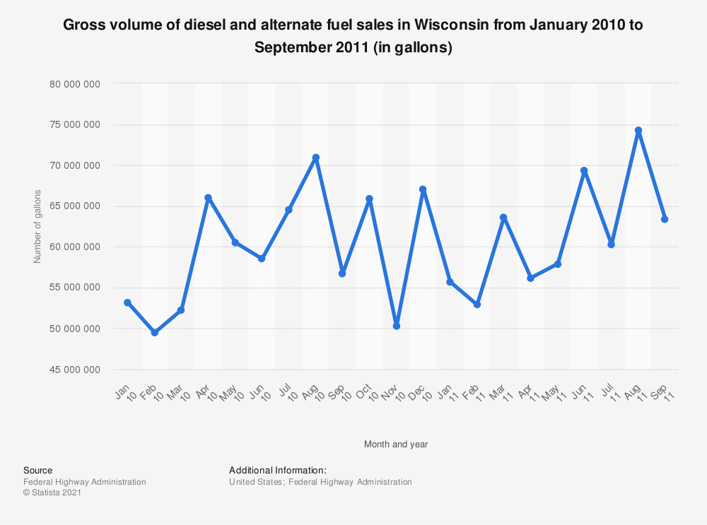 Statistic: Gross volume of diesel and alternate fuel sales in Wisconsin from January 2010 to September 2011 (in gallons) | Statista