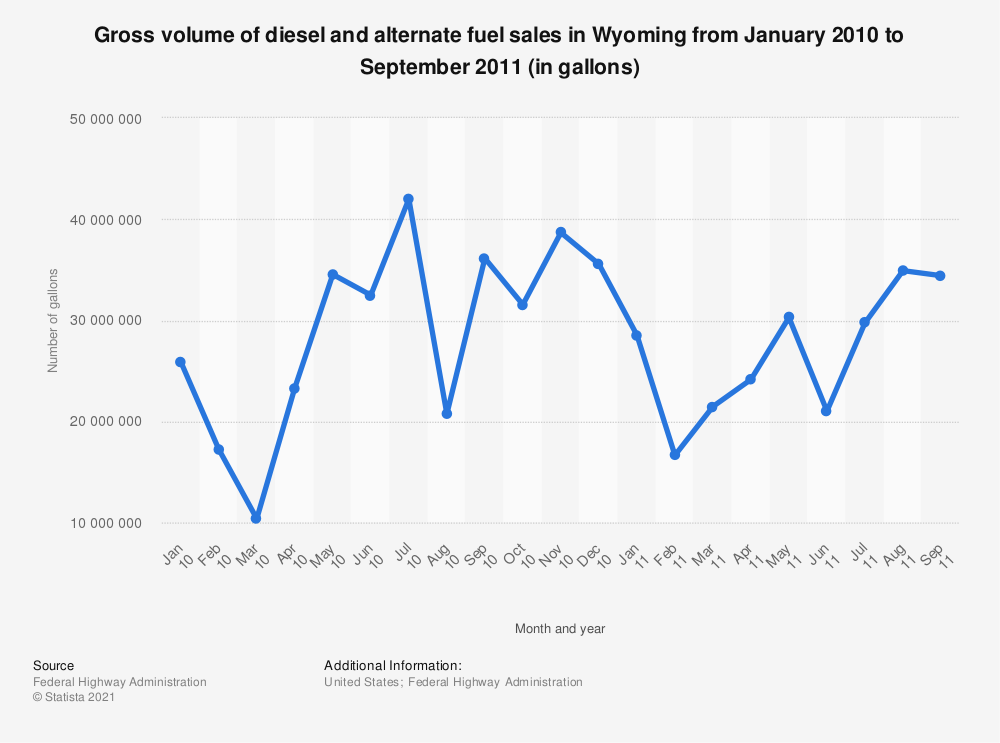 Statistic: Gross volume of diesel and alternate fuel sales in Wyoming from January 2010 to September 2011 (in gallons) | Statista