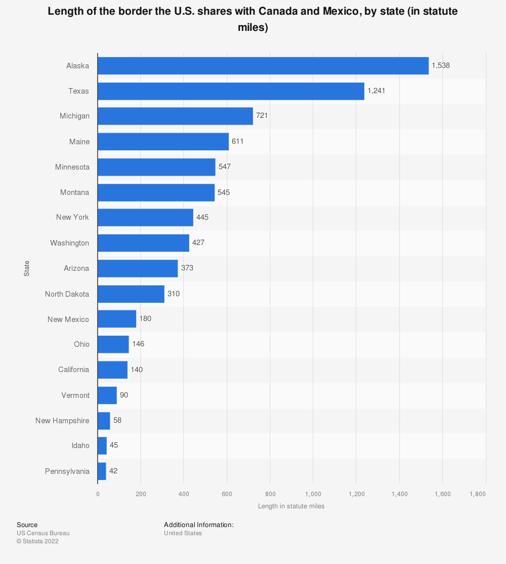 Statistic: Length of the border the U.S. shares with Canada and Mexico, by state (in statute miles) | Statista