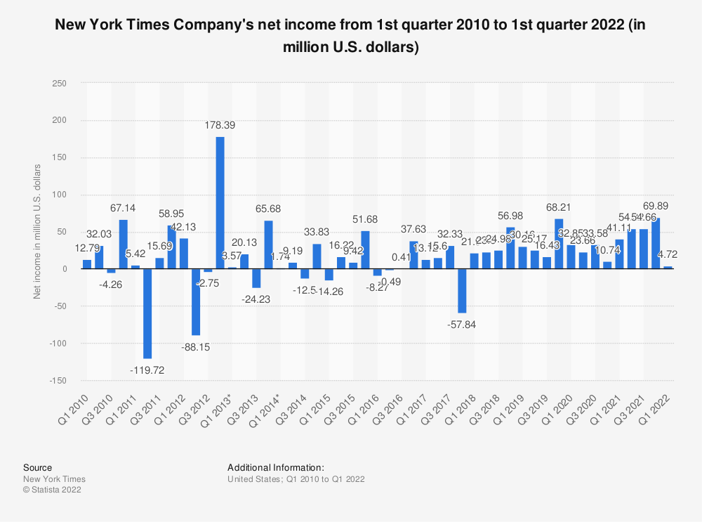 Statistic: New York Times Company's net income from 1st quarter 2010 to 1st quarter 2019 (in million U.S. dollars) | Statista