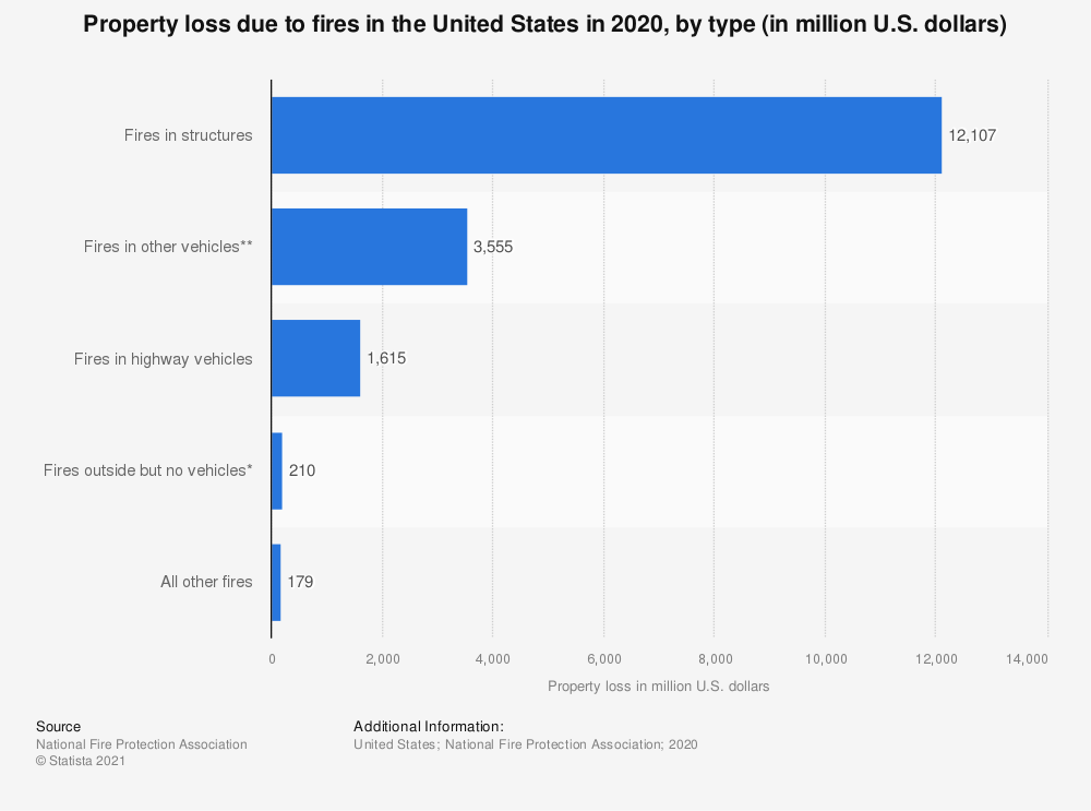 Statistic: Property loss due to fires in the U.S. in 2018, by type (in million U.S. dollars) | Statista