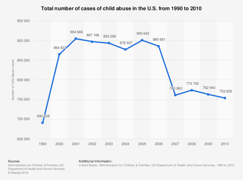 Statistic: Total number of cases of child abuse in the U.S. from 1990 to 2010 | Statista