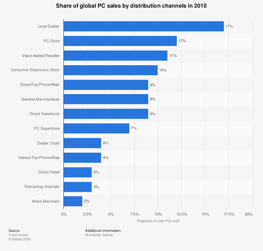 Statistic: Share of global PC sales by distribution channels in 2010 | Statista