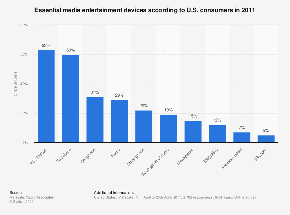 Statistic: Essential media entertainment devices according to U.S. consumers in 2011   Statista