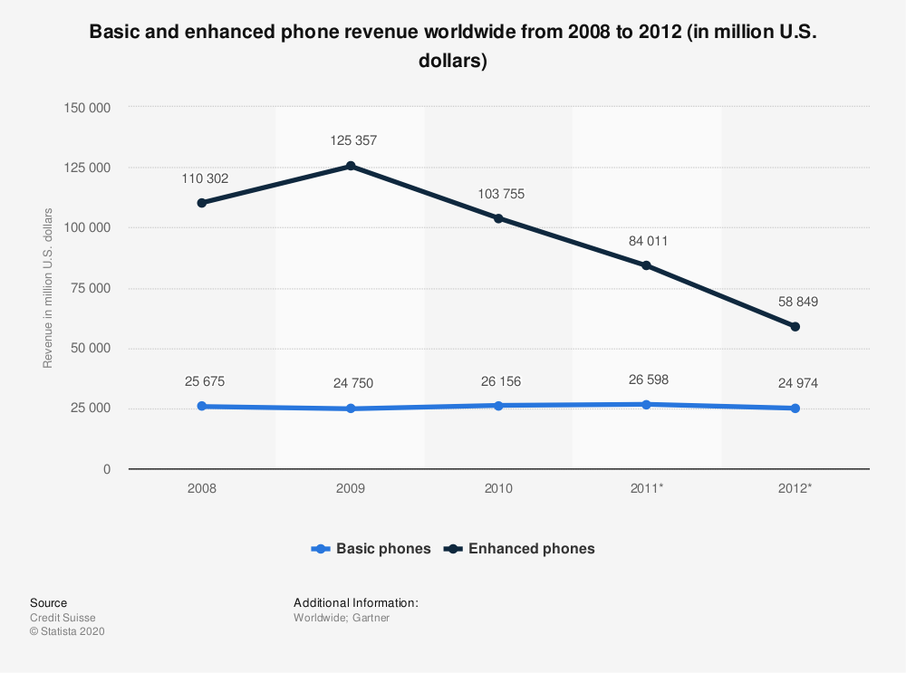 Statistic: Basic and enhanced phone revenue worldwide from 2008 to 2012 (in million U.S. dollars) | Statista