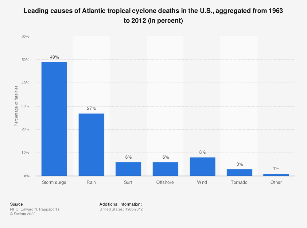 Statistic: Leading causes of Atlantic tropical cyclone deaths in the U.S., aggregated from 1963 to 2012 (in percent) | Statista