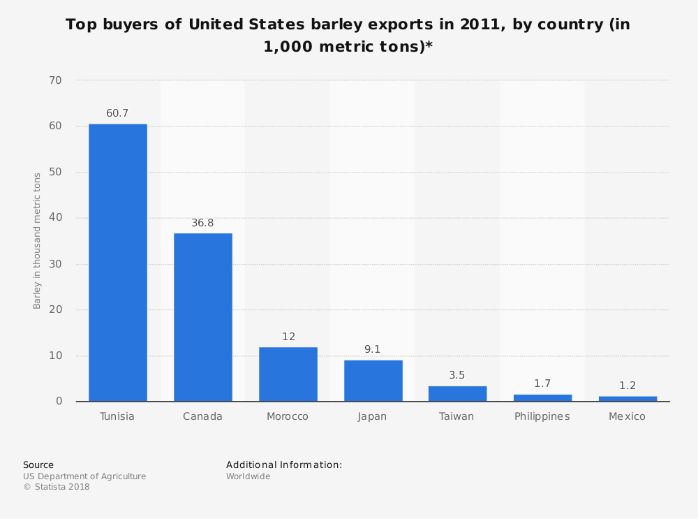 Statistic: Top buyers of United States barley exports in 2011, by country (in 1,000 metric tons)* | Statista