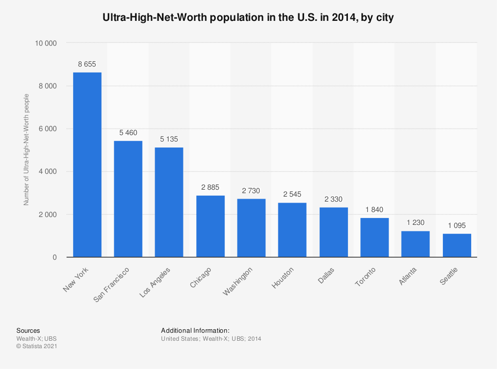 Statistic: Ultra-High-Net-Worth population in the U.S. in 2014, by city | Statista