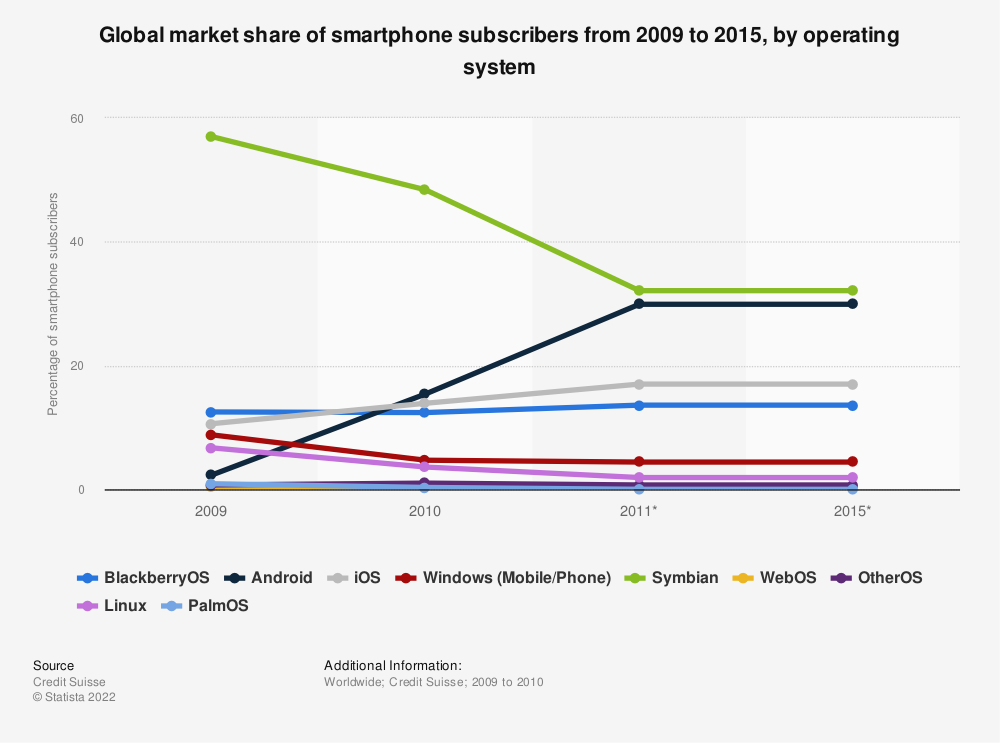 Statistic: Global market share of smartphone subscribers from 2009 to 2015, by operating system | Statista