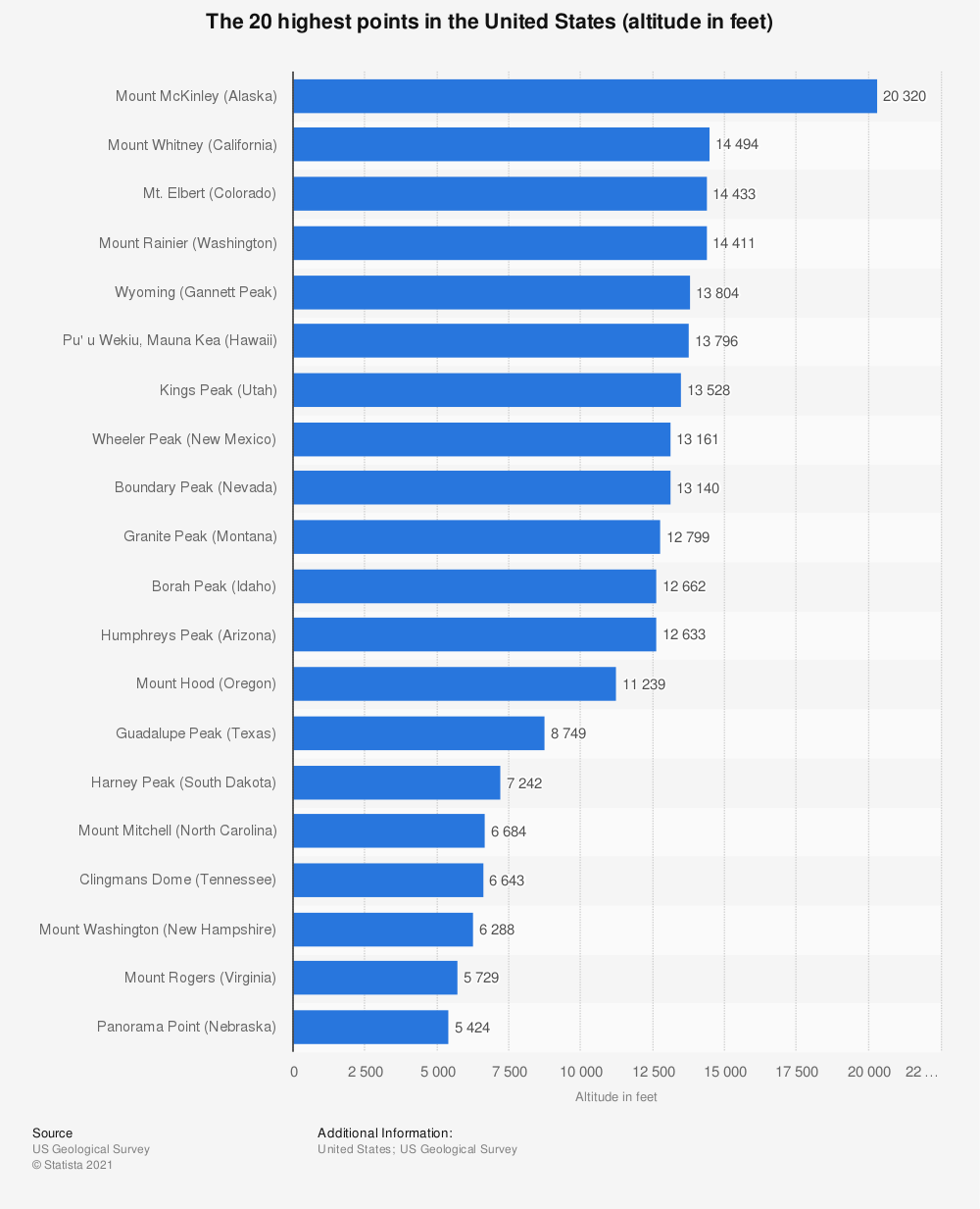 Statistic: The 20 highest points in the United States (altitude in feet) | Statista