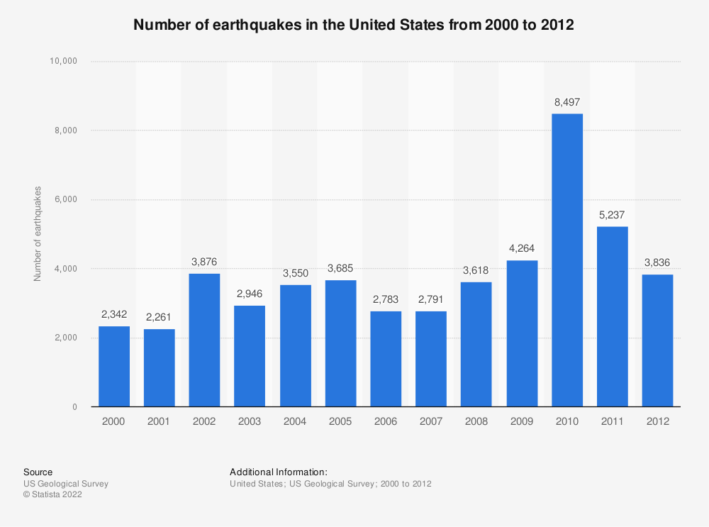 Statistic: Number of earthquakes in the United States from 2000 to 2012 | Statista
