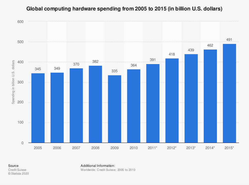 Statistic: Global computing hardware spending from 2005 to 2015 (in billion U.S. dollars) | Statista