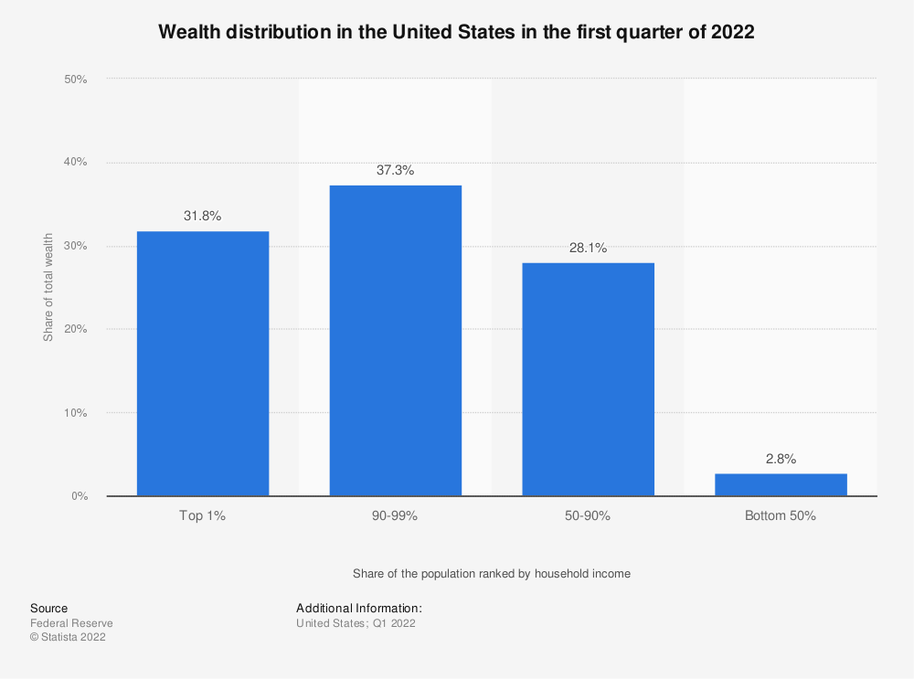 Statistic: Wealth distribution in the United States in 2016 | Statista