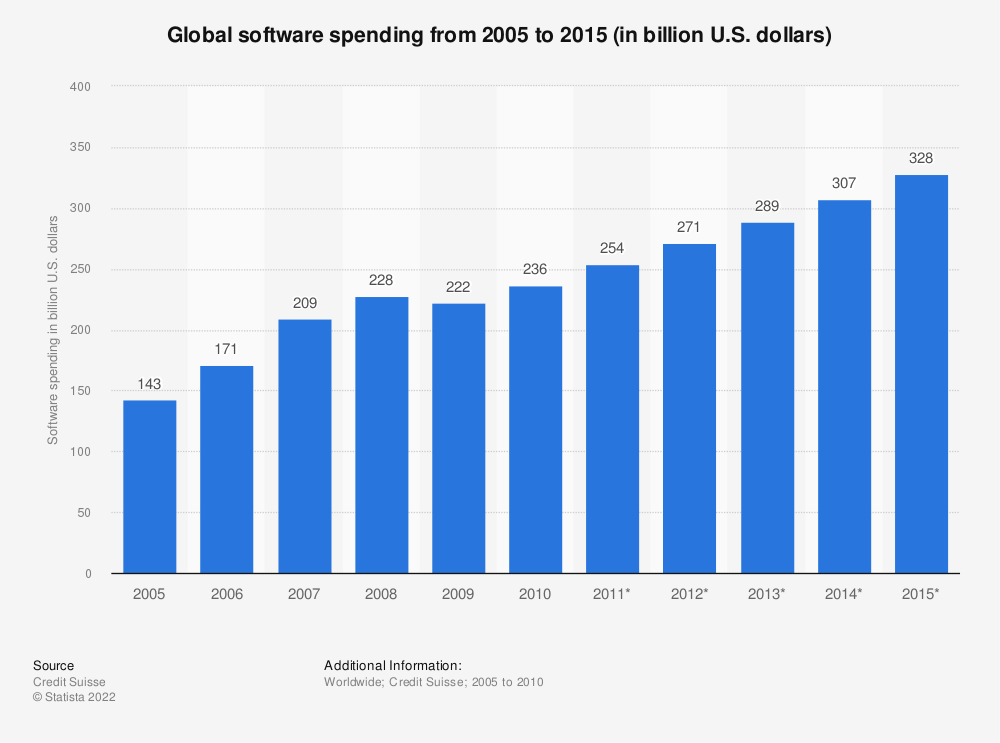 Statistic: Global software spending from 2005 to 2015 (in billion U.S. dollars) | Statista