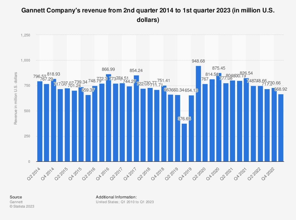 Statistic: Gannett Company's revenue from 2nd quarter 2014 to 1st quarter 2019 (in million U.S. dollars) | Statista