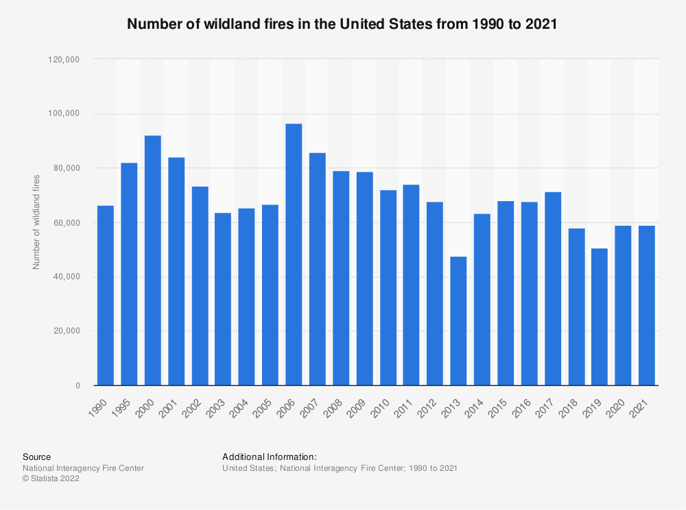 Statistic: Number of wildland fires in the U.S. from 1990 to 2018 | Statista