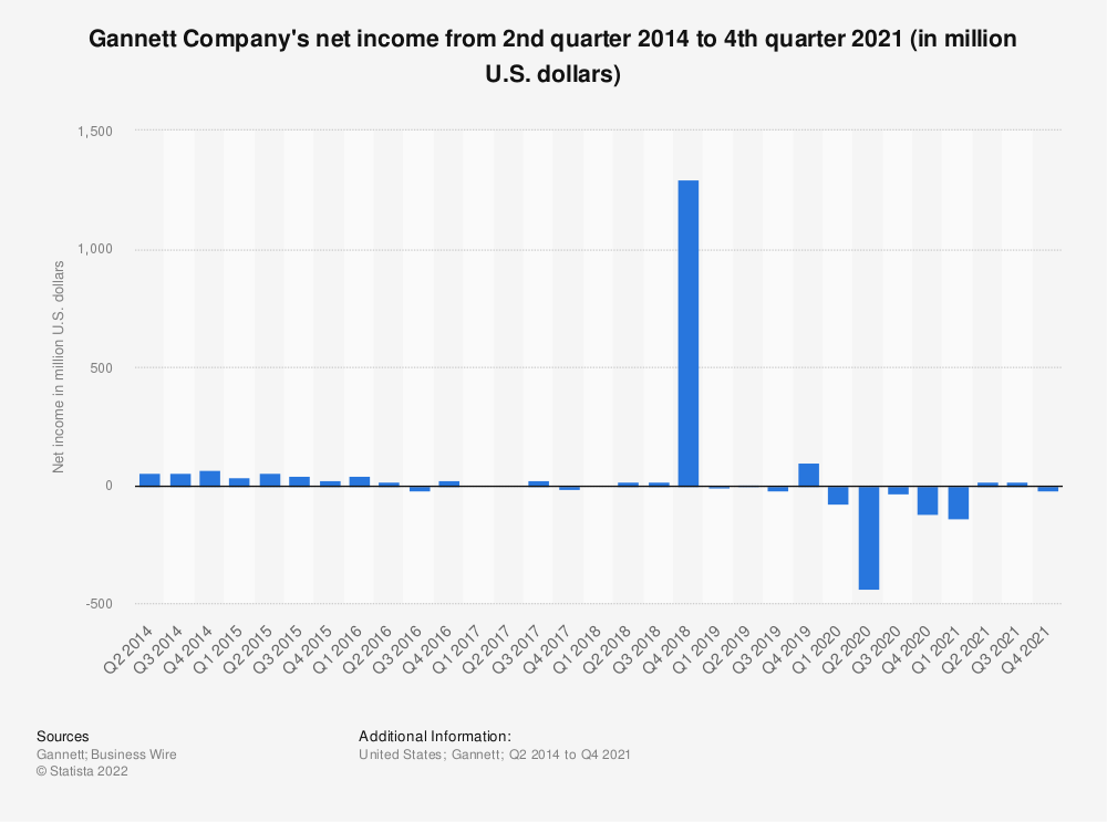 Statistic: Gannett Company's net income from 2nd quarter 2014 to 3rd quarter 2020 (in million U.S. dollars)   Statista