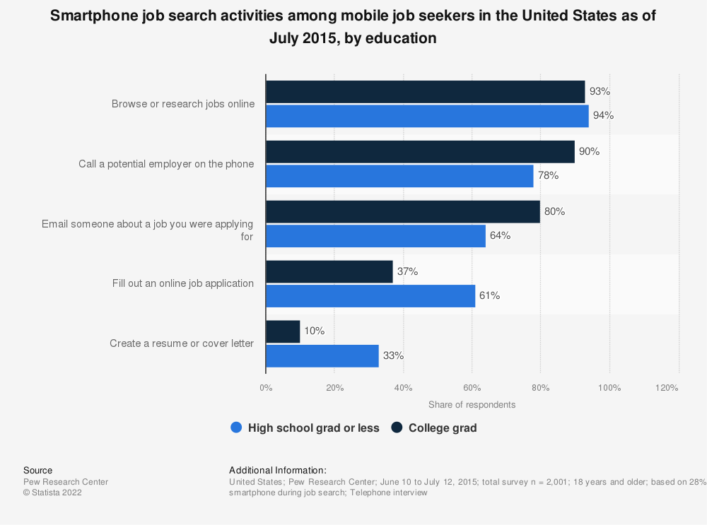 Statistic: Smartphone job search activities among mobile job seekers in the United States as of July 2015, by education | Statista