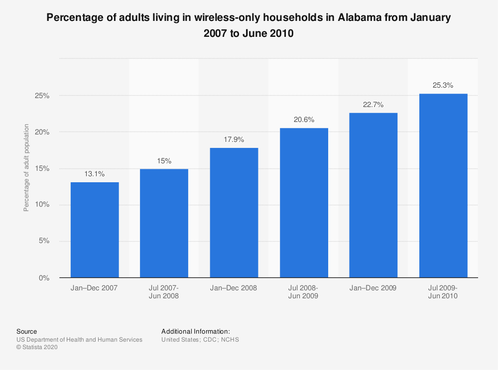 Statistic: Percentage of adults living in wireless-only households in Alabama from January 2007 to June 2010   Statista