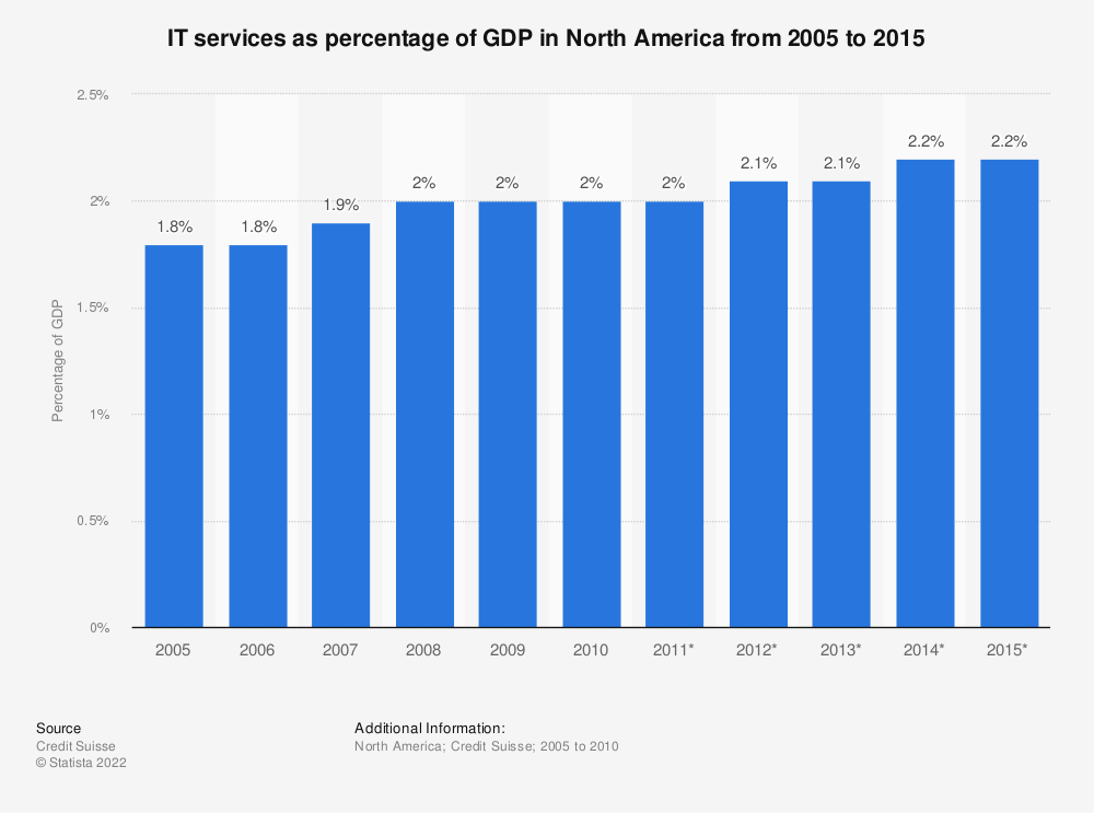 Statistic: IT services as percentage of GDP in North America from 2005 to 2015 | Statista