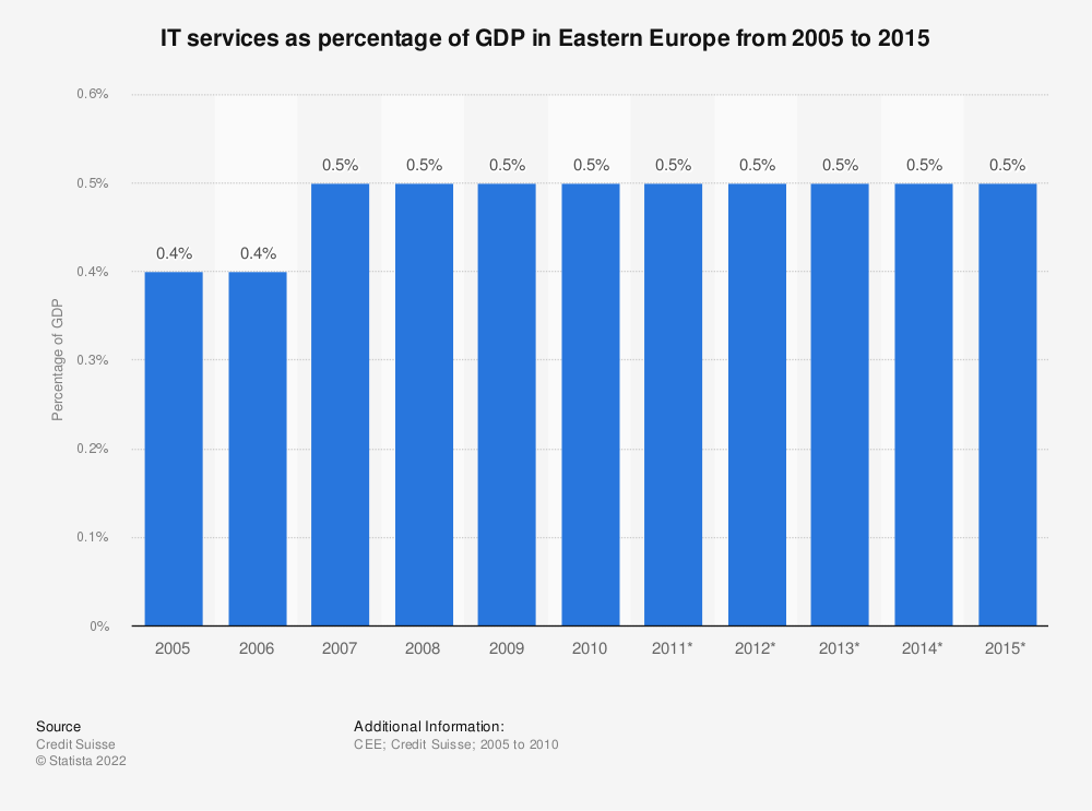 Statistic: IT services as percentage of GDP in Eastern Europe from 2005 to 2015 | Statista